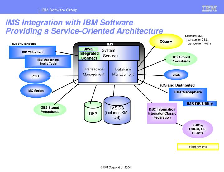 IMS Integration with IBM Software