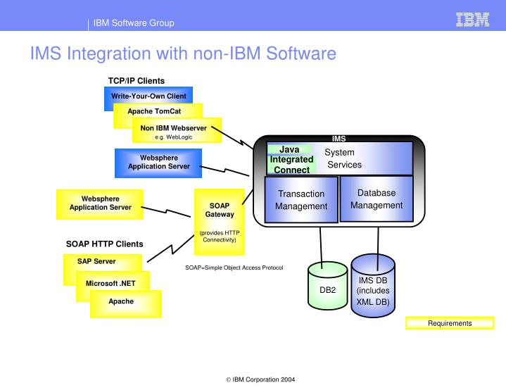 IMS Integration with non-IBM Software