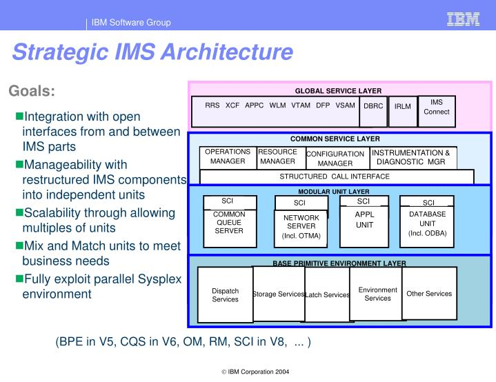 Strategic IMS Architecture