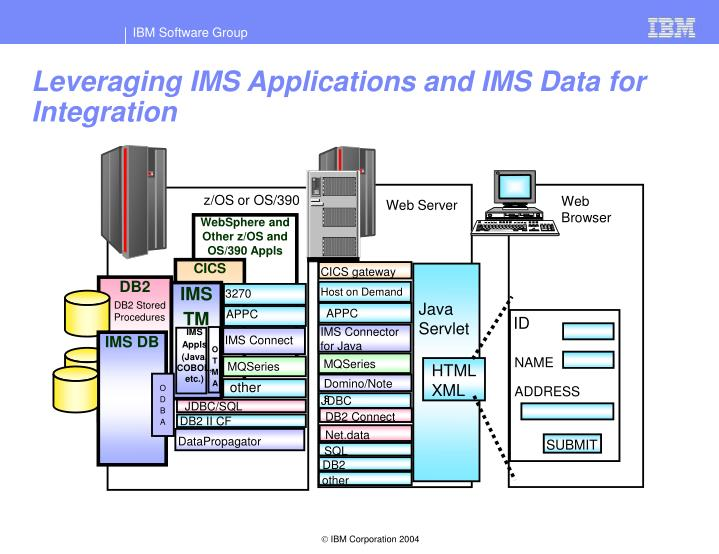 Leveraging IMS Applications and IMS Data for Integration