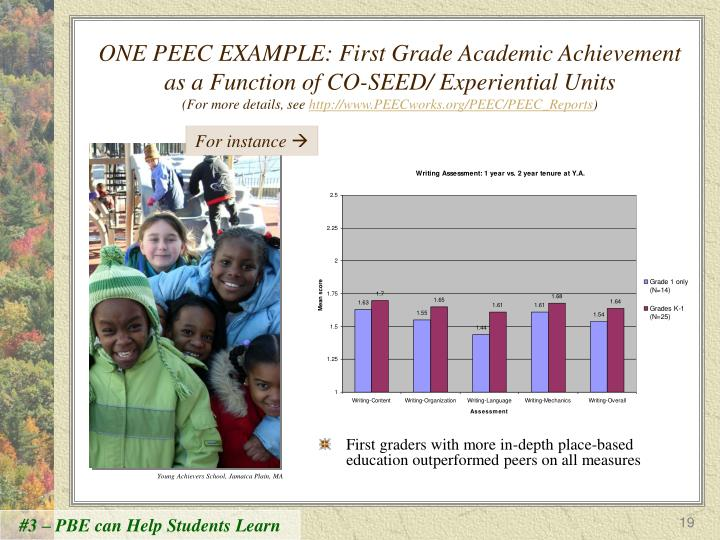 ONE PEEC EXAMPLE: First Grade Academic Achievement