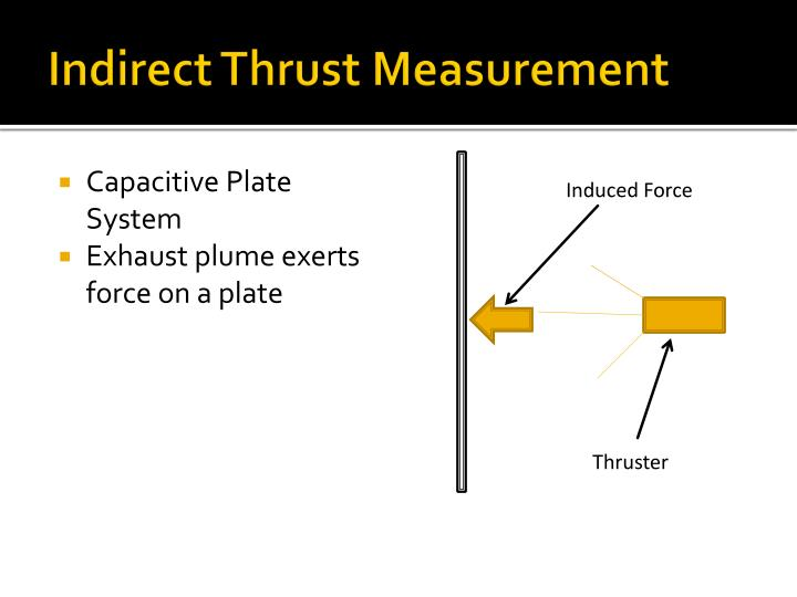 Indirect Thrust Measurement