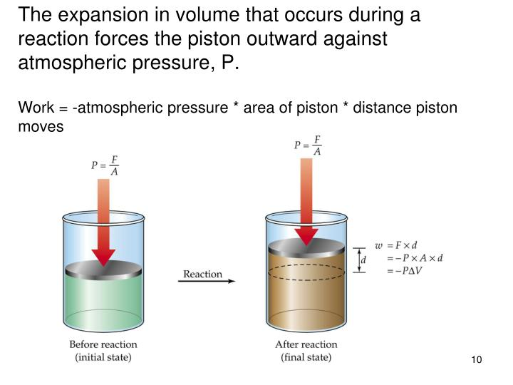 The expansion in volume that occurs during a reaction forces the piston outward against atmospheric pressure, P.