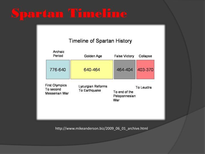 Spartan Timeline