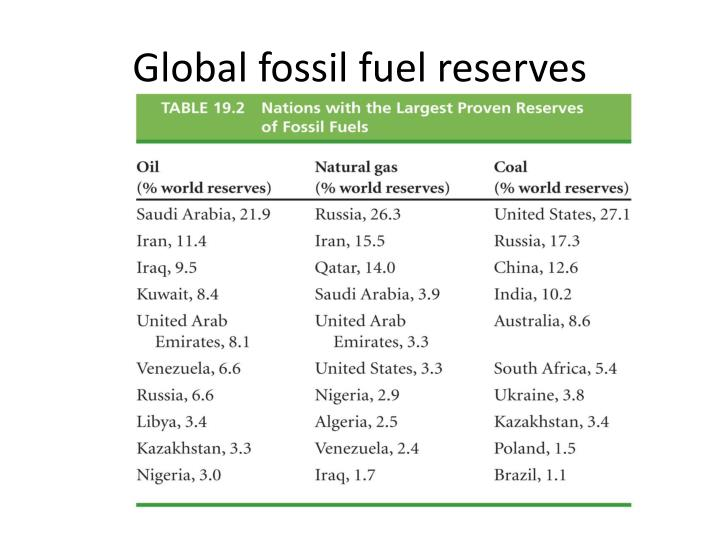 Global fossil fuel reserves