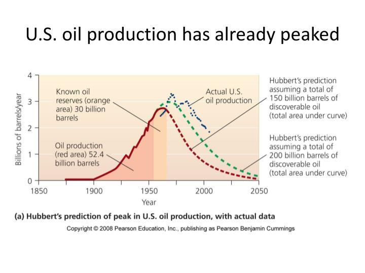 U.S. oil production has already peaked