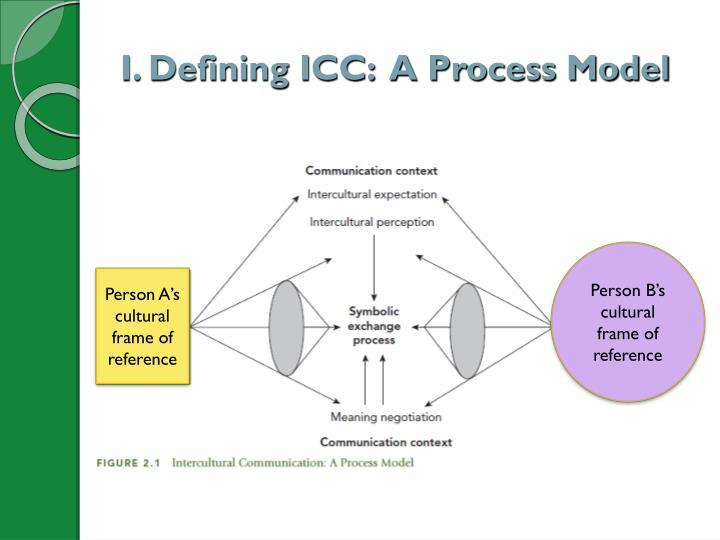 I. Defining ICC:  A Process Model