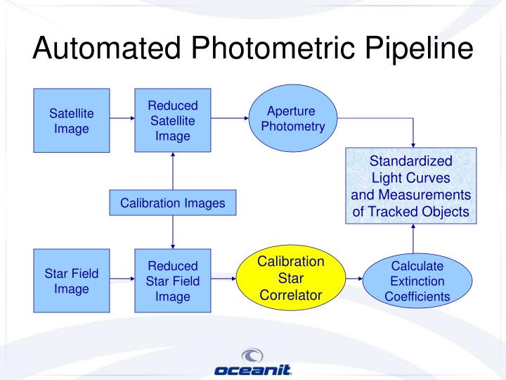 Automated Photometric Pipeline