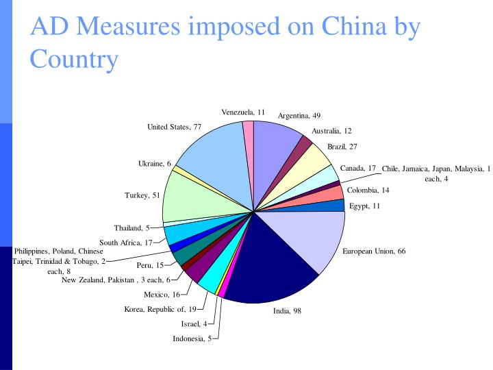 AD Measures imposed on China by Country