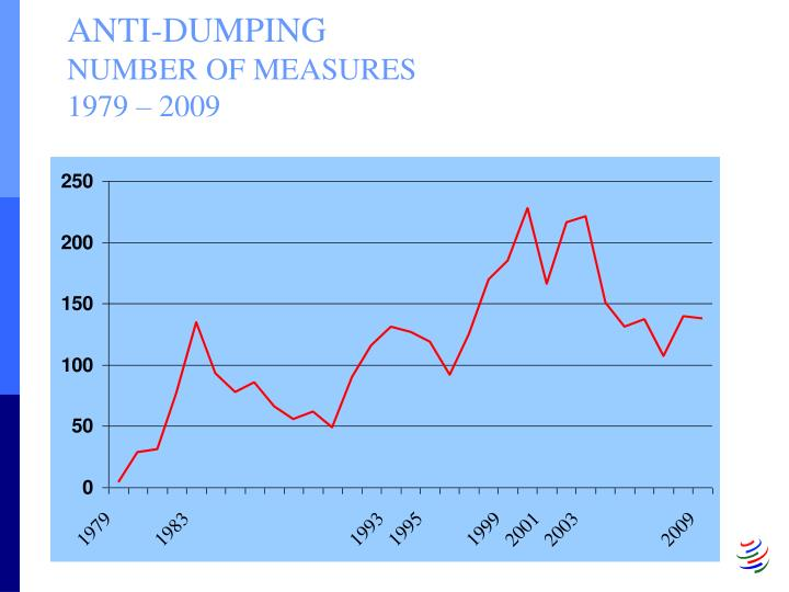 Anti dumping number of measures 1979 2009