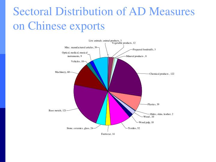 Sectoral Distribution of AD Measures on Chinese exports