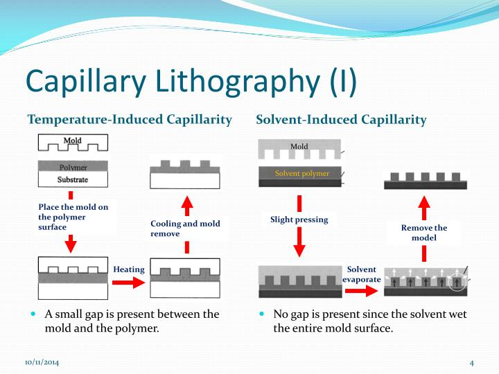 Capillary Lithography (I)