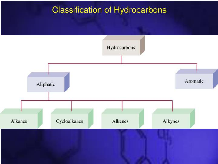 Classification of Hydrocarbons