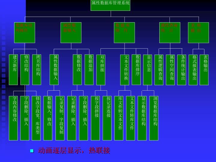 属性数据库管理系统