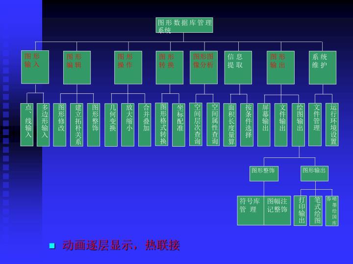 图形数据库管理系统