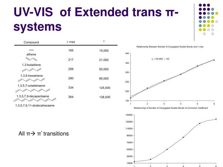 UV-VIS  of Extended trans
