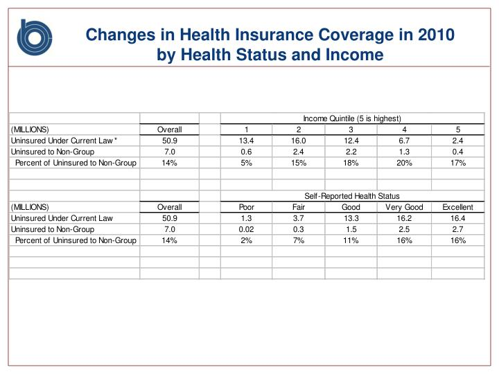 Changes in Health Insurance Coverage in 2010