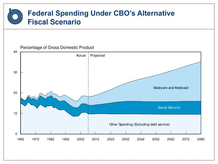 Federal spending under cbo s alternative fiscal scenario