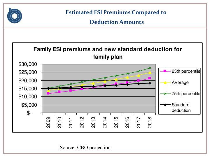 Estimated ESI Premiums Compared to