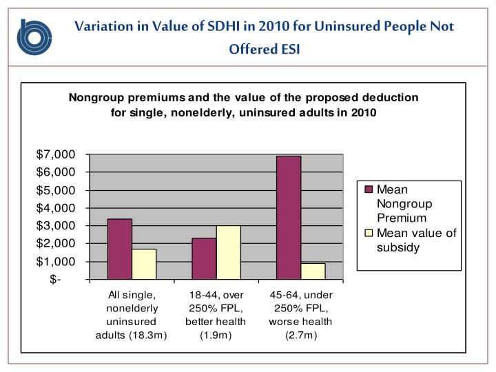 Variation in Value of SDHI in 2010 for Uninsured People Not Offered ESI