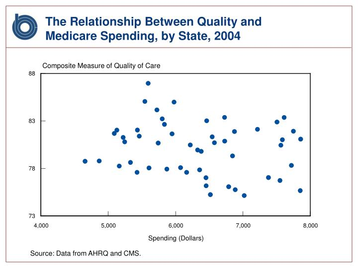 The Relationship Between Quality and