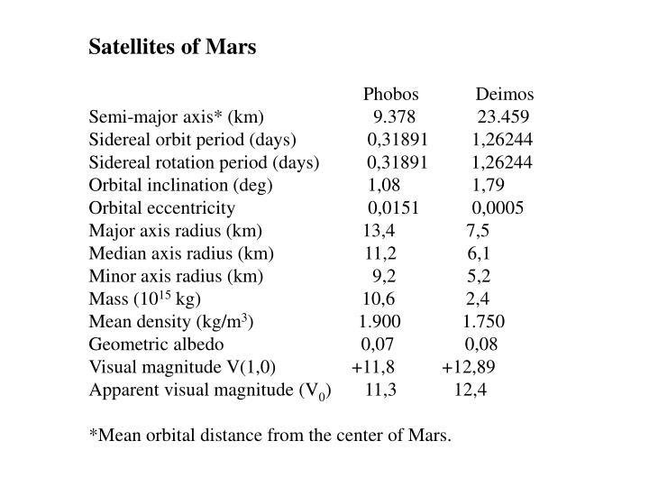 Satellites of Mars