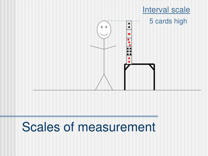 Interval scale