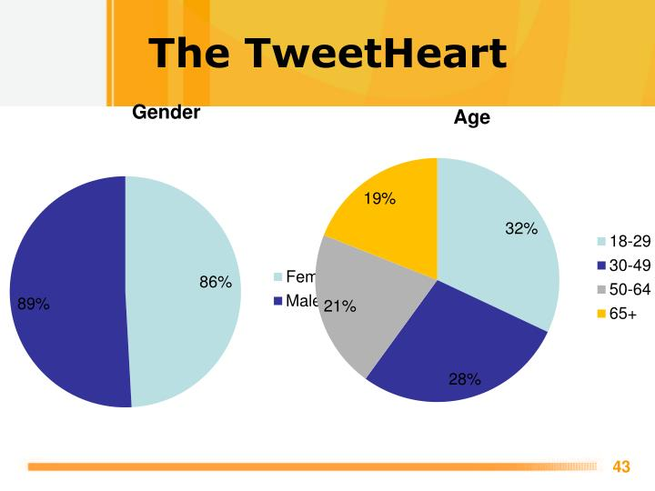The TweetHeart