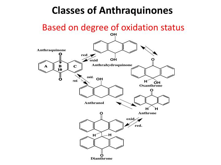 Classes of Anthraquinones