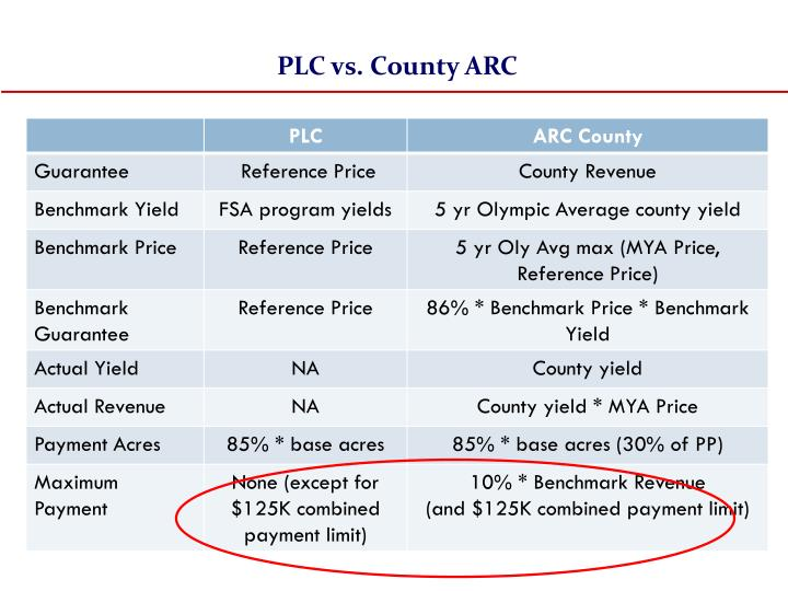 PLC vs. County ARC