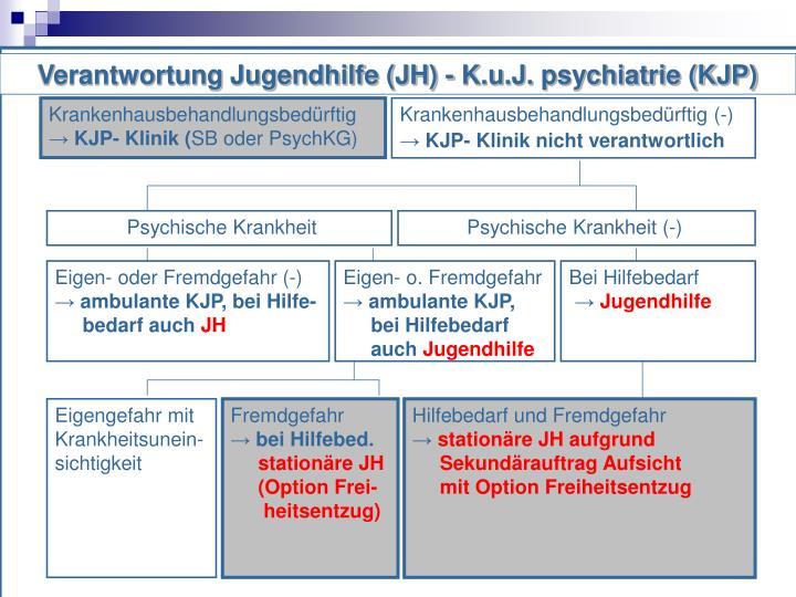 Verantwortung Jugendhilfe (JH) - K.u.J.