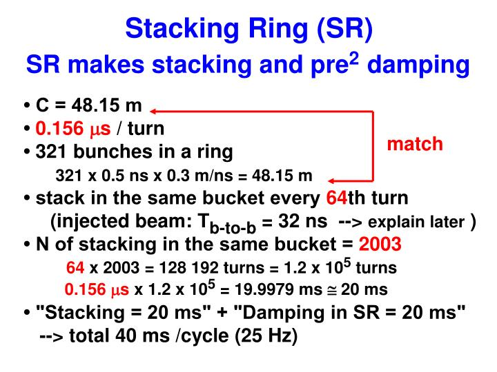 Stacking Ring (SR)