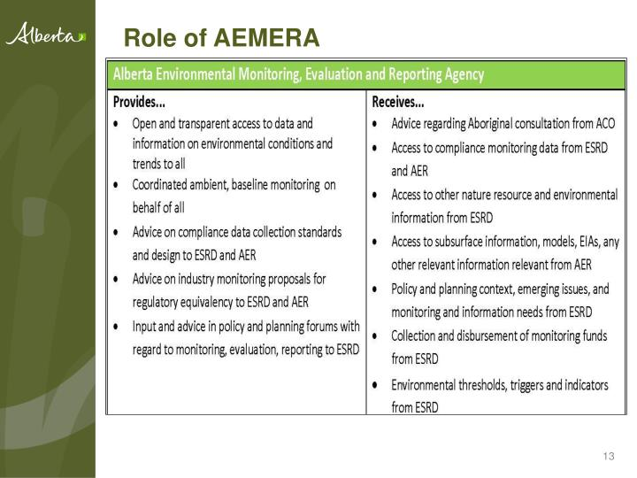 Role of AEMERA