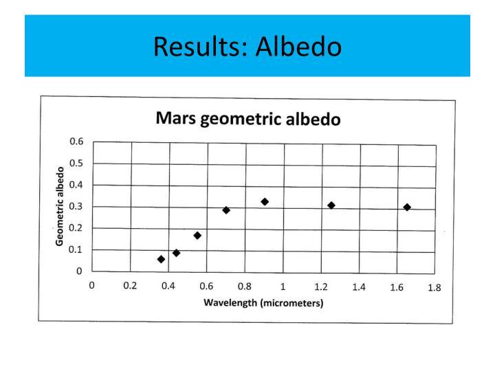Results: Albedo