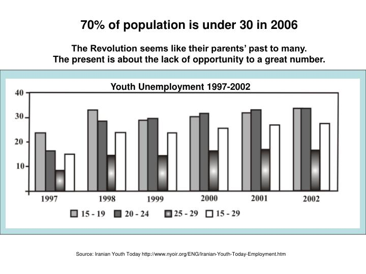 Youth Unemployment 1997-2002