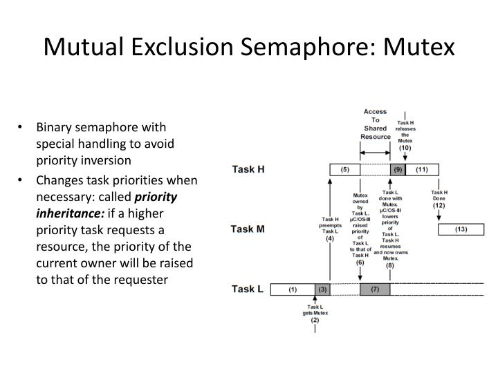 Mutual Exclusion Semaphore: