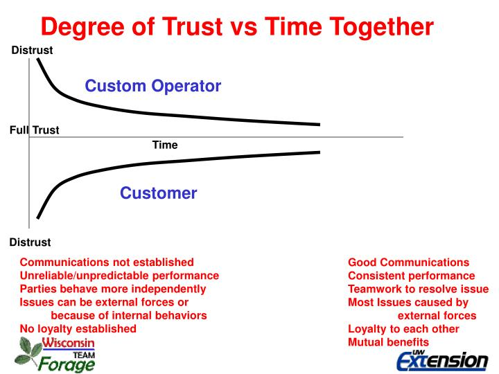Degree of Trust vs Time Together