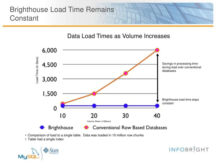 Brighthouse Load Time Remains
