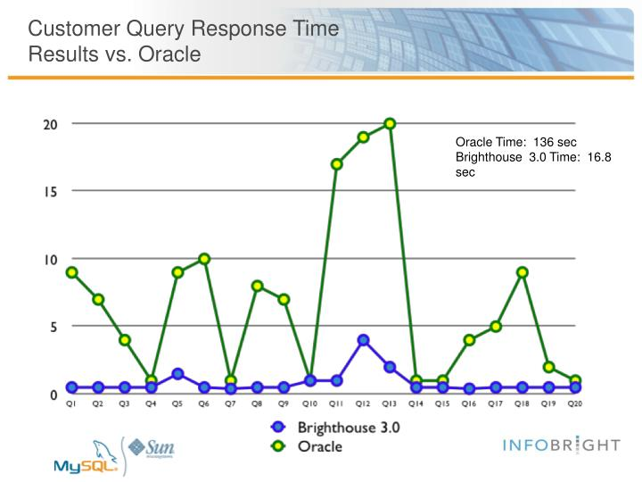Customer Query Response Time