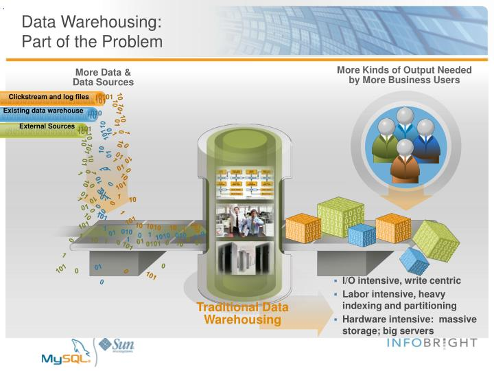 Data Warehousing: