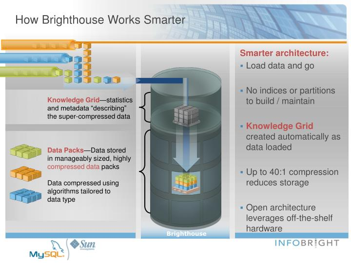 How Brighthouse Works Smarter