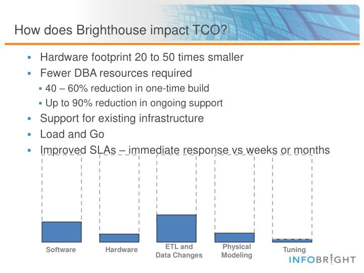 How does Brighthouse impact TCO?