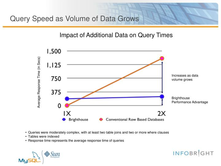 Query Speed as Volume of Data Grows