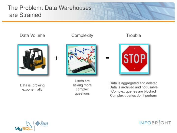 The Problem: Data Warehouses
