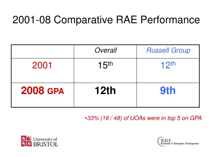 2001 08 comparative rae performance