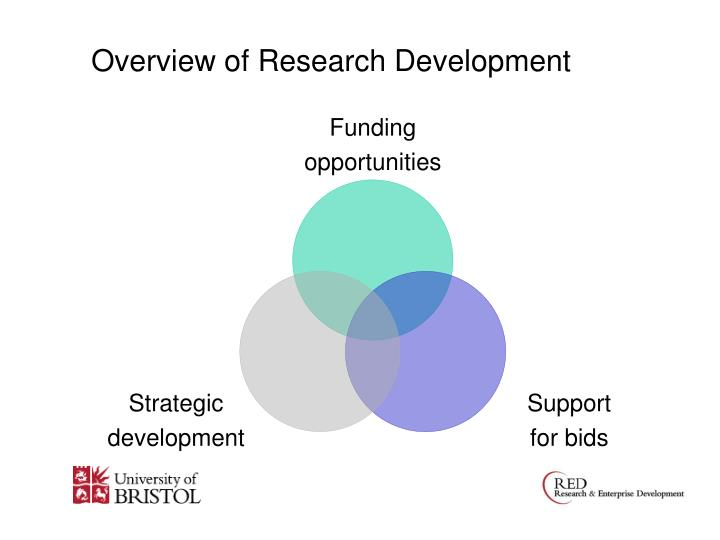 Overview of Research Development