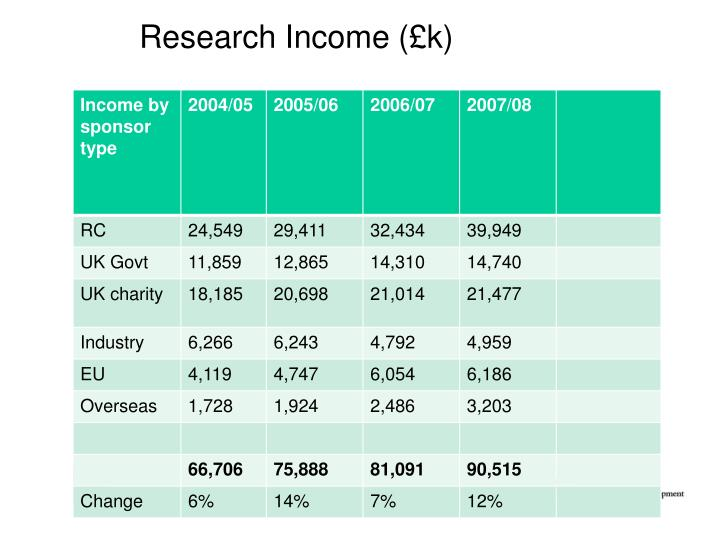 Research Income (£k)
