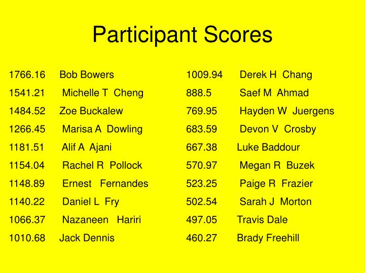 Participant Scores