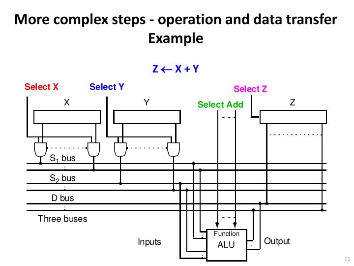 More complex steps - operation and data transfer