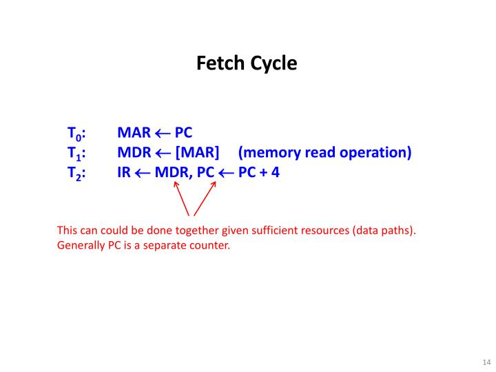 Fetch Cycle
